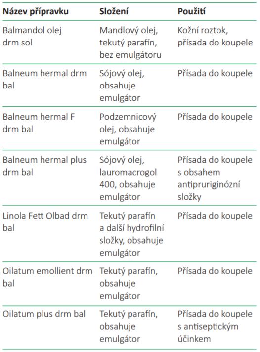 Přehled emoliencií (převzato z Doporučené postupy České lékárnické komory)