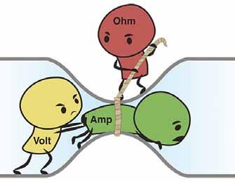 Znázornění Ohmova zákona (U = I × R), kde U = elektrické napětí (Volt), I = elektrický proud (Amp), R = elektrický odpor (Ohm) [57].<br> Fig. 3. Representation of Ohm´s law (U = I × R), where U = electrical voltage (Volt), I = electrical current (Amp), R = electrical resistence (Ohm) [57].