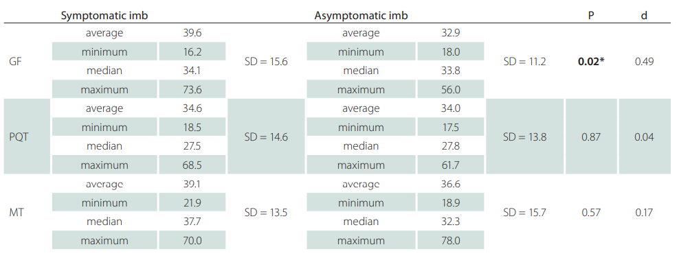 Ultrasonographic measurements cross-section area of the sciatic nerve at the defi ned three levels of the dorsal thigh in symptomatic and asymptomatic limb.