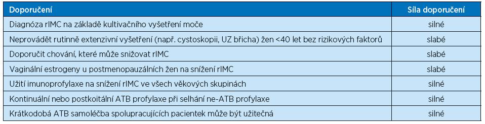 Význam doporučení pro snížení recidiv uroinfekcí