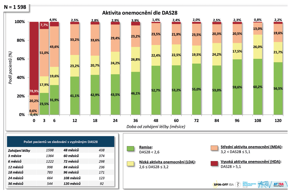 Dlouhodobá účinnost léčby adalimumabem (Humira®) u diagnózy RA: Dosažení remise a nízké aktivity onemocnění (LDA).