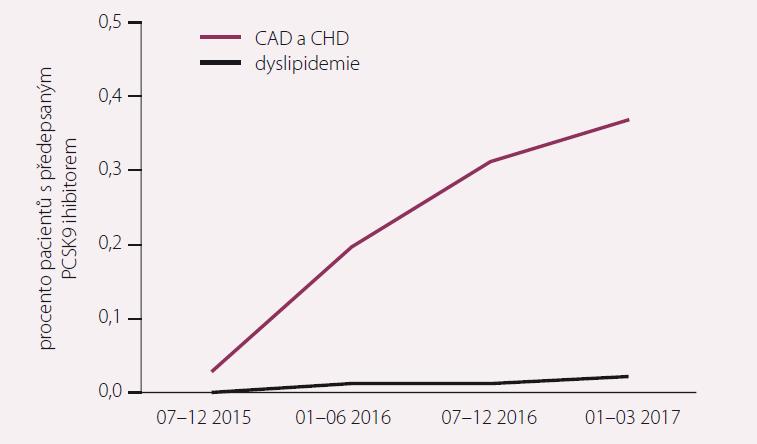 Trend v proskripci inhibitorů PCSK9 v letech 2015–2017. Upraveno podle [12].
