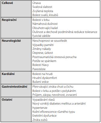 Příznaky post-covid syndromu (14, 15, 16, 20)