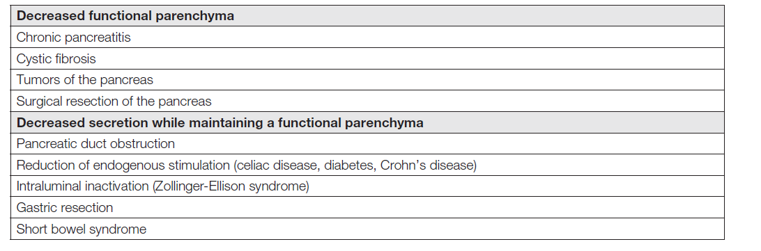 Table 1. Causes of exocrine pancreatic insufficiency (PEI) in reduction of functional parenchyma or reduction of endogenous secretion while maintaining functional parenchyma [1].