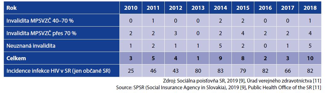 Incidence invalidity pro HIV infekci na Slovensku 2010–2018<br> Table 6. HIV-related invalidity incidence in Slovakia, 2010–2018