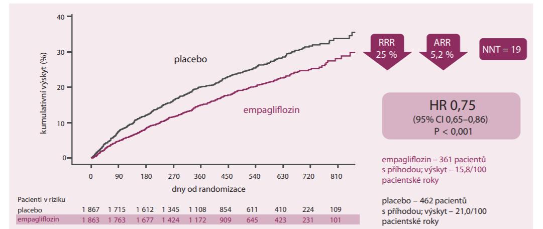 Primární kompozitní cíl úmrtí z kardiovaskulárních příčin nebo hospitalizace pro srdeční selhání [6].