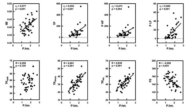 Korelačné vzťahy medzi pôrodnou hmotnosťou (P. hm.) a pulzovým intervalom (IBI; s), celkovým spektrálnym výkonom IBI (TP; s2), spektrálnym výkonom (P) HF IBI a LF IBI (s2), TK syst., TK diast., TK str. (v mmHg), frekvenciou srdca (FS/min), s uvedením Pearsonovho (R) a Spearmanovho korelačného koeficienta (rs), ako aj štatistickej významnosti (p).<br> Fig. 6. Correlations between birth weight (P. hm.) and pulse interval (IBI; s), total spectral power IBI (TP; s2), spectral power (P) HF IBI and LF IBI (s2) and blood pressure systolic (TK syst.), diastolic (TK diast.), mean (TK str.) in mmHg, heart rate (FS) per minute with Pearson (R) and Spearman correlation coefficients (rs) and statistical significance (p).