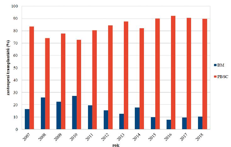 Využití BM a PBSC jako zdroje kmenových buněk pro alogenní transplantaci v ČR v letech 2007–2018<br> Data ze statistiky EBMT survey.