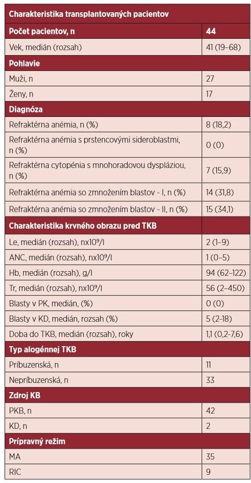 Charakteristika súboru pacientov, ktorí podstúpili transplantáciu krvotvorných buniek