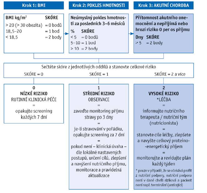 Schéma 2 Malnutrition Universal Screening Tool dle Elia, 2003