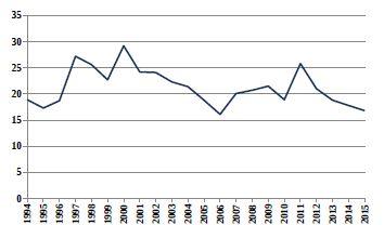 Relativní počty živě narozených dětí s vrozenou vadou v ČR (1994–2015) ze skupiny Q10–Q18 Vrozené vady oka' ucha' obličeje a krku