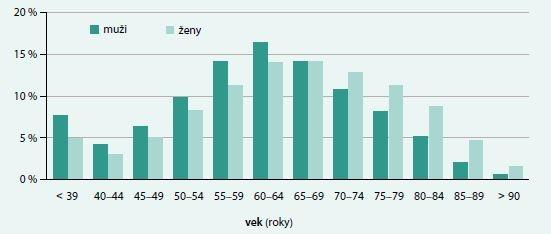 Graf 1.1. Rozloženie celkového počtu pacientov so srdcových zlyhávaním a súvisiacimi diagnózami na Slovensku podľa veku a pohlavia (N = 120 013) v roku 2015