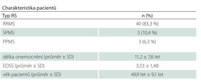 Demografická data pacientů