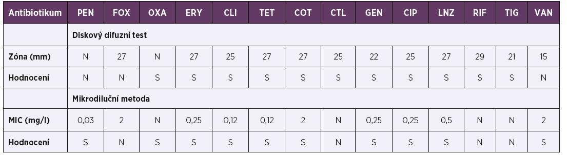 Citlivost kmene S. argenteus J4348 k testovaným antibiotikům vyšetřená diskovým difúzním testem a mikrodiluční metodou<br> Table 2. The susceptibility of S. argenteus J4348 strain determined by disk diffusion test and microdilution method