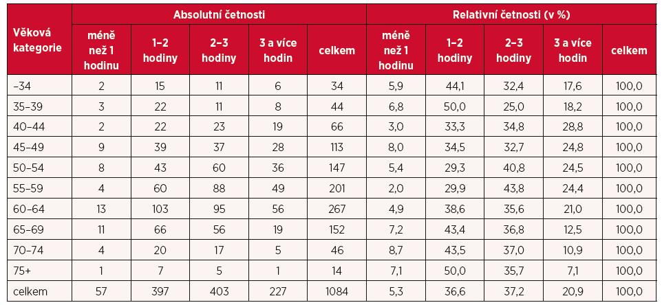 Rozložení respondentů podle průměrného času, který stráví v průběhu jednoho pracovního dne administrativou
