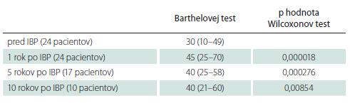 Barthelovej test, medián (medzikvartilové rozpätie), pred, 1 rok, 5 a 10 rokov po implantácii baklofenovej pumpy, štatistická významnosť.