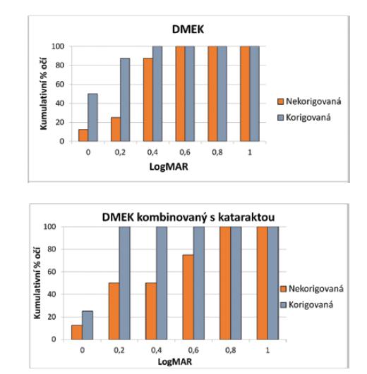 Graf 1, 2. Korigovaná a nekorigovaná zraková ostrost (CDVA a UDVA) u obou skupin šest měsíců po transplantaci