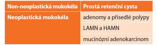 Histologická klasifikace mukokély apendixu<br> Tab. 1: Appendiceal mucocele histological classification
