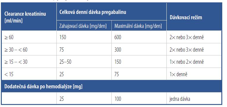 Redukce dávky pregabalinu podle funkce ledvin