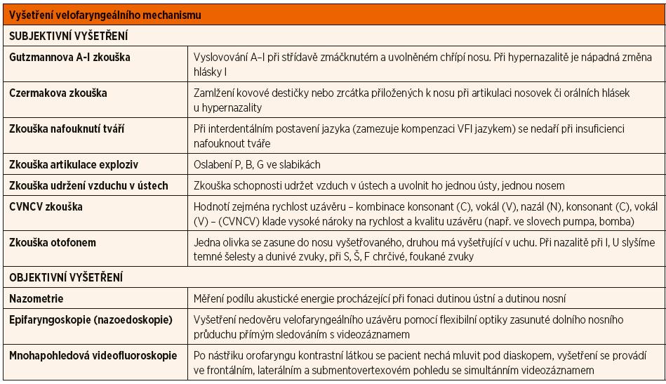 Diagnostické metody pro vyšetření patrohltanového uzávěru.