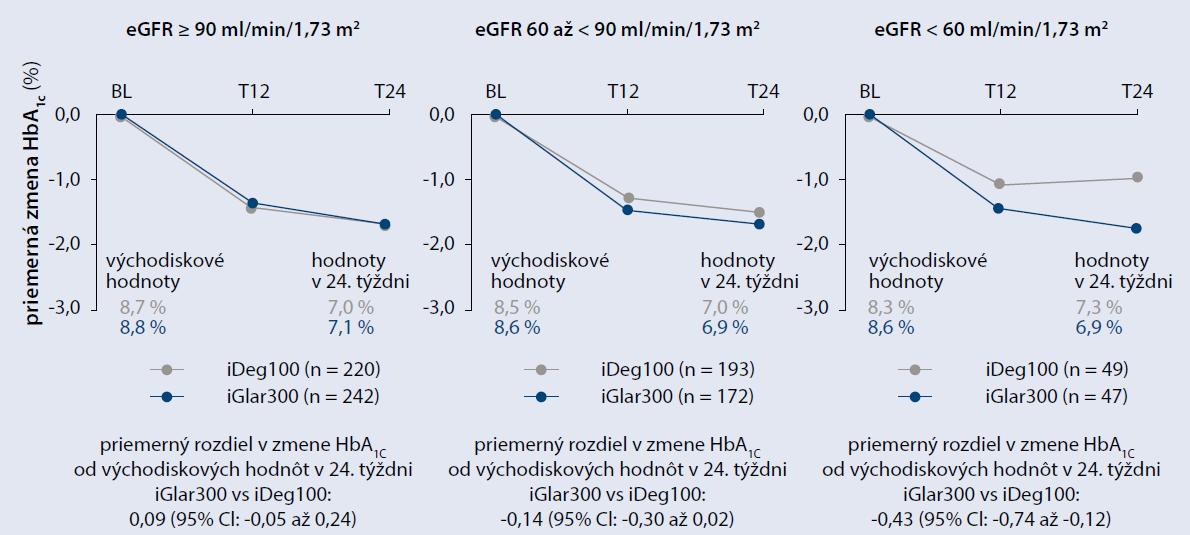 Zmena HbA1c v podsúboroch rozdelených podľa odhadovanej glomerulárnej filtrácie