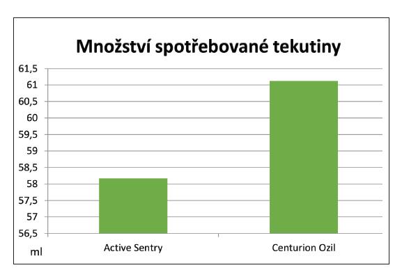 Porovnání odhadované spotřebované tekutiny (ml) během zákroku při použití koncovek Active Sentry a Centurion Ozil