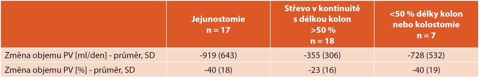 Redukce objemu parenterální výživy u pacientů léčených teduglutidem v závislosti na anatomii reziduálního střeva [7].