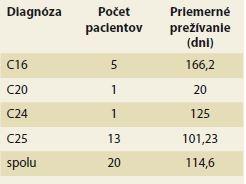 Prežívanie pacientov podľa jednotlivých diagnóz. Tab. 3. Survival rate according to the diagnosis.