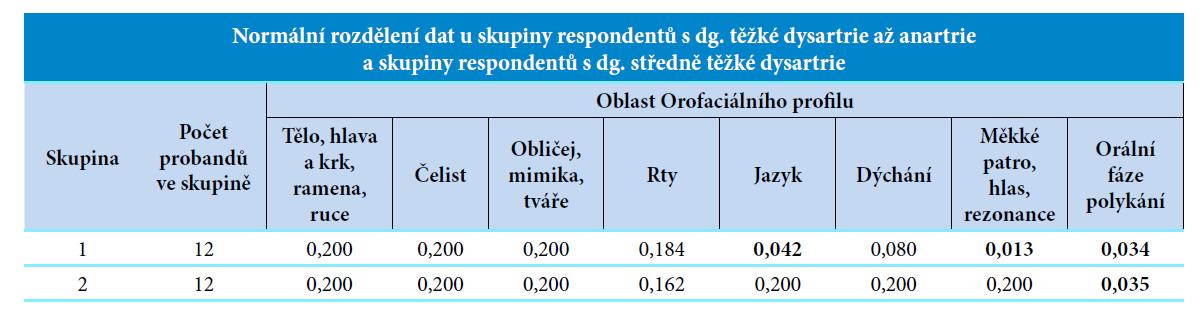 Normální rozdělení dat k hypotéze č. 2.<br> Vysvětlivky: skupina 1 = respondenti s dg. těžké dysartrie až anartrie, skupina 2 = respondenti s dg. středně těžké dysartrie