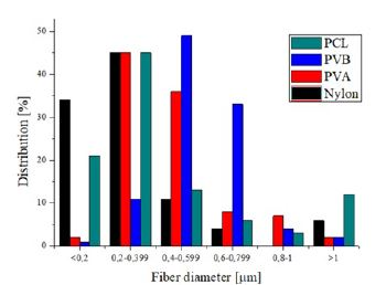 Fiber diameter distribution of PCL, PVB, PVA and nylon 6/6 scent carriers.