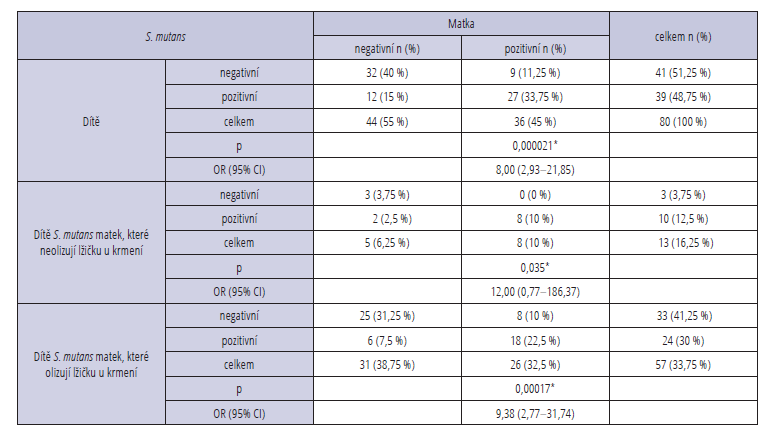 Detekce bakterie S. mutans<br> Tab. 1 Detection of cariogenic bacteria S. mutans