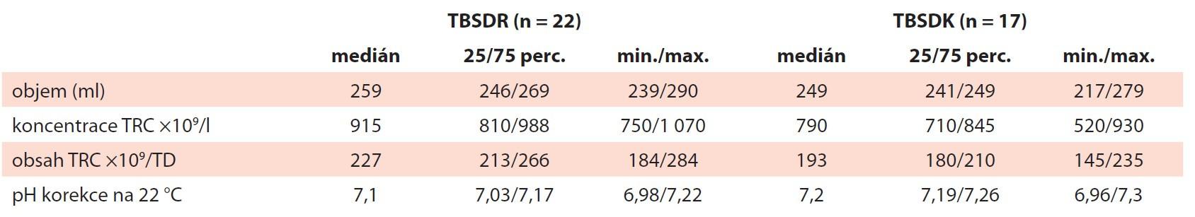 Kvalitativní parametry. Přehled měřených kvalitativních parametrů u TBSDR a TBSDK – objem, koncentrace a obsah TRC, pH po zmražení a rekonstituci.