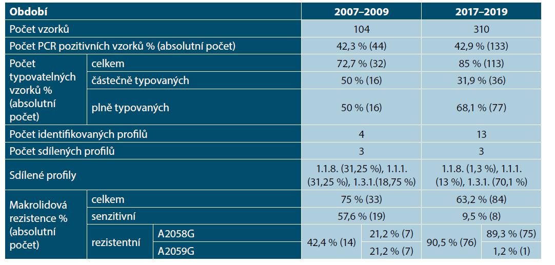 Srovnání genotypizace mezi obdobími 2007–2009 a 2017–2019