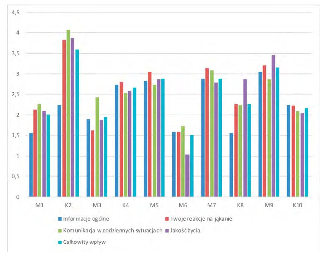 Wykres 2: Ocena jakości życia w związku z jąkaniem – wyniki OASES; n = 10