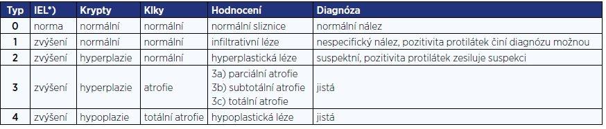 Klasifikace změn sliznice ( 20 )
