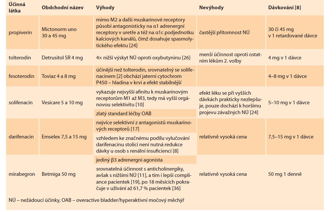 Léky druhé volby.<br> Tab. 2. Second choice drugs.