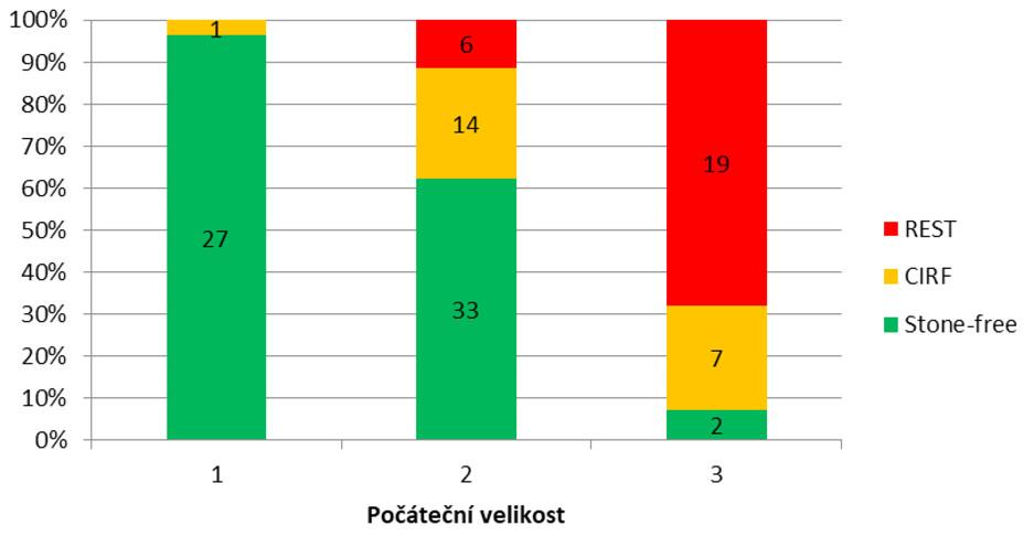 Srovnání výsledků operace a počáteční velikosti<br> Chart 3. Comparing the results of the operation and the initial size
