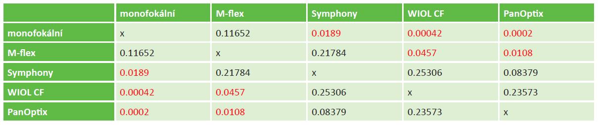 Statistické rozdíly (hodnoty p) mezi jednotlivými typy zkoumaných vyšetřovaných nitroočních čoček u korigované zrakové ostrosti na dálku. Červeně označené hodnoty byly statisticky významné