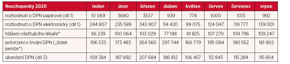Neschopenky leden – srpen 2020 (zdroj: ČSSZ)