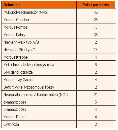 Prehľad diagnostikovaných pacientov s lyzozómovými chorobami na Slovensku.