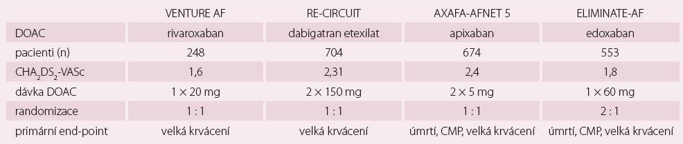 Prospektivní, multicentrické, randomizované, nezaslepené studie s nepřerušeným podáváním DOAK (rivaroxaban, dabigatran etexilat, apixaban, edoxaban) v porovnání s nepřerušeným podáním warfarinu s cílovým INR 2-3 u katetrizační ablace fibrilace síní.