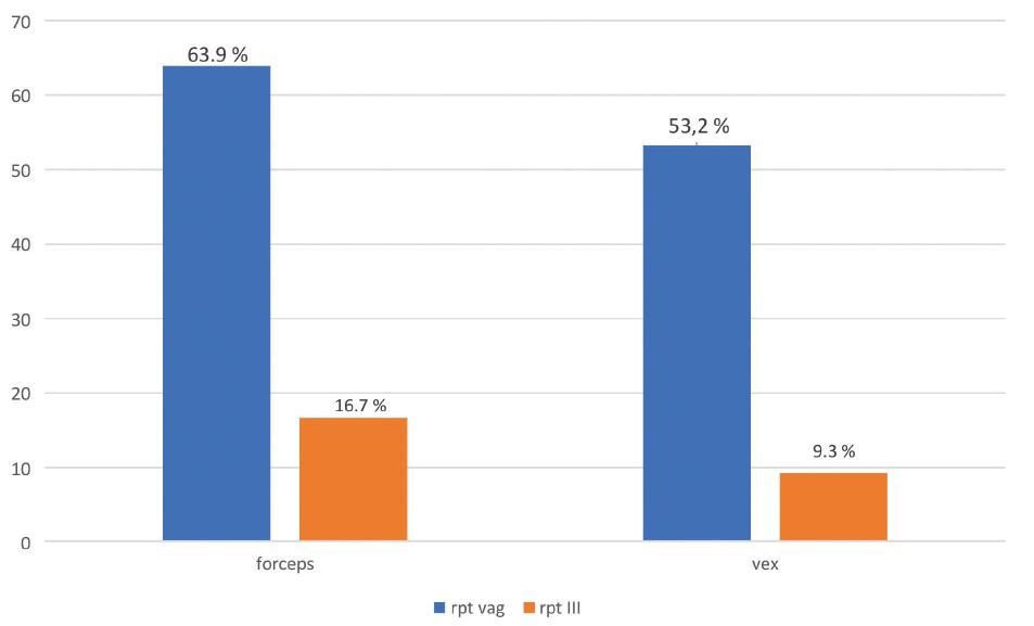 Porovnání výskytu poranění u rodičky po provedení vaginálních extrakčních operací v období 6/2016 až 8/2017 Na GPK FN Brno