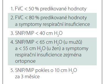 Indikační kritéria pro neinvazivní ventilaci u pacientů s nervosvalovým onemocněním dle- National Institute for Health Care Excellence [37].