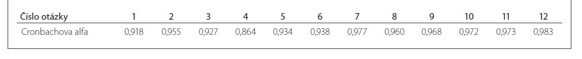 Hodnoty Cronbachovy alfa (refl ektující reliabilitu neboli spolehlivost testu) u jednotlivých otázek souhrnně v celém souboru testovaných jedinců.