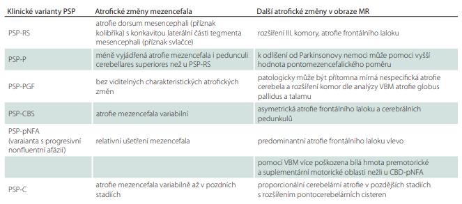 Nálezy na MR u progresivní supranukleární obrny.