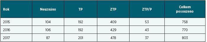 Počty a výsledky posouzení pro účely průkazu OZP