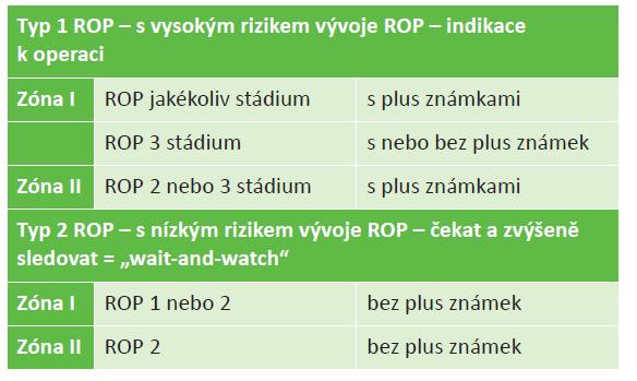 Indikační kritéria pro léčbu ROP