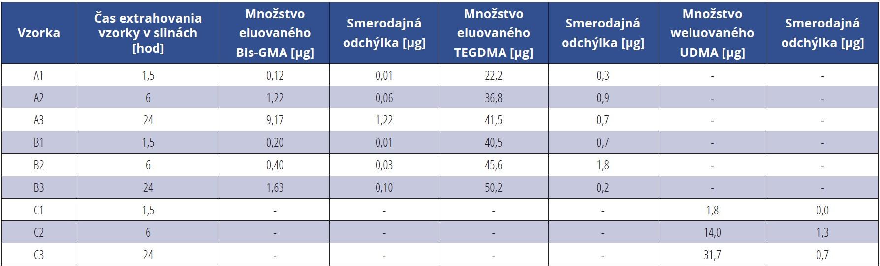 Tab. 4 Množstvá monomérov Bis-GMA, TEGDMA a UDMA vyplavených z kompozitných materiálov Charisma (vzorky A1–A3), Grandio (vzorky B1–B3) a Gaenial (vzorky C1–C3) do slín. Vzorky A1, B1, C1 extrahované po dobu 1,5 hod, vzorky A2, B2, C2 po dobu 6 hod a vzorky A3, B3, C3 po dobu 24 hod. Množstvá uvoľnených monomérov boli prepočítané na vzorku s hmotnosťou 0,05 g<br> Tab. 4 Amounts of Bis-GMA, TEGDMA and UDMA monomers leached from Charisma (samples A1–A3), Grandio (samples B1–B3) and Gaenial (samples C1–C3) composite materials into saliva. Samples A1, B1, C1 extracted for 1.5 hours, samples A2, B2, C2 for 6 hours and samples A3, B3, C3 for 24 hours. The amounts of monomers released were calculated on a sample of 0.05 g