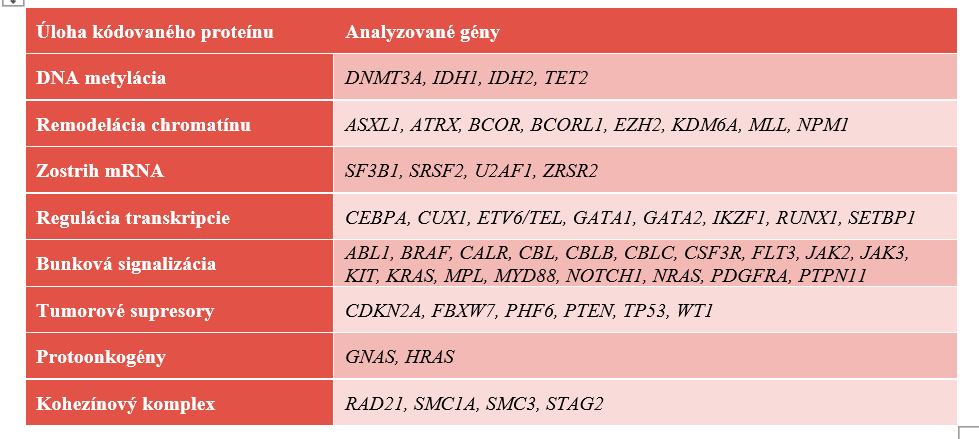"""NGS (""""next-generation sequencing"""") myeloidný panel. Prehľad génov, rozdelených podľa ich funkcie, ktoré sú indikované k vyšetreniu u pacientov s MPN.<br> Zdroj: https://www.illumina.com/products/by-type/clinical-research-products/trusight-myeloid.html#gene-list"""