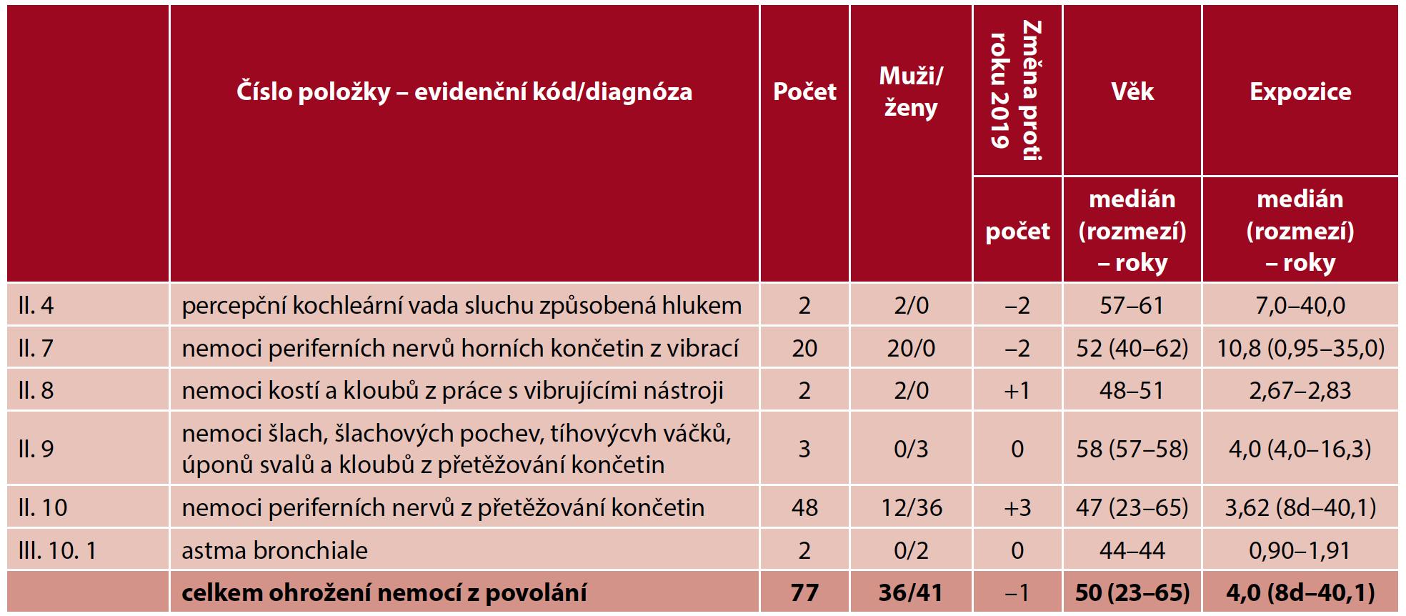 Ohrožení nemocí z povolání hlášená v České republice v roce 2020